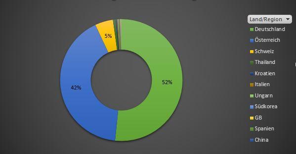 Statistik Mitgliederverteilung pro Land